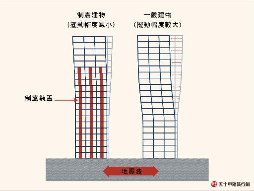 五十甲建築小學堂-制震