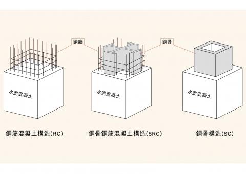 建築結構選擇題 RC、SC、SRC你分清了嗎?